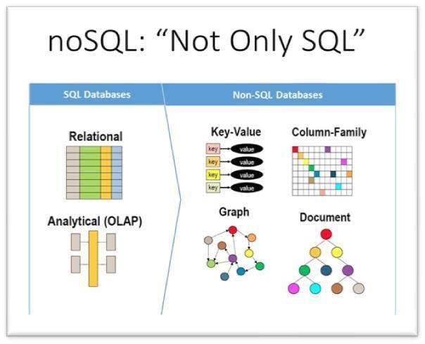 DB SQL and DB NoSQL comparison